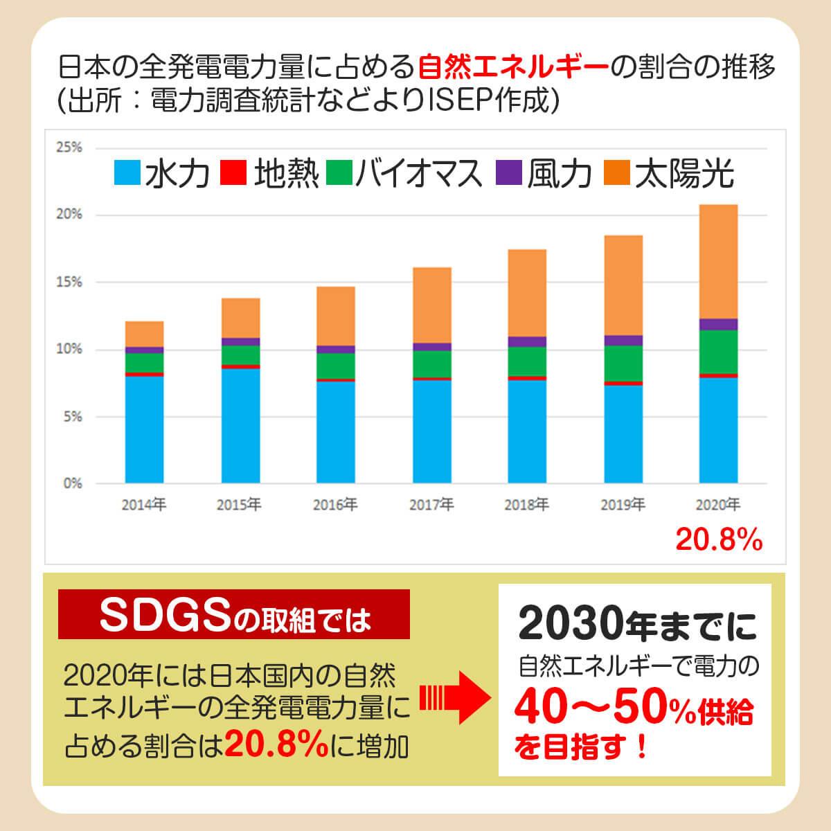 日本の自然エネルギー割合